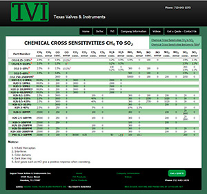 TVI Technical Table formatted for mobile - desktop view